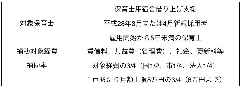 横浜市こども青少年局 保育対策課